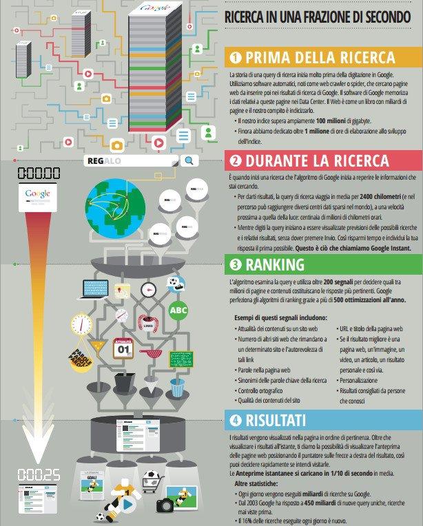 infografica-google