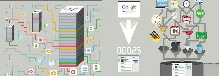 Posizionamento Motori di Ricerca: Google lo spiega con un'infografica