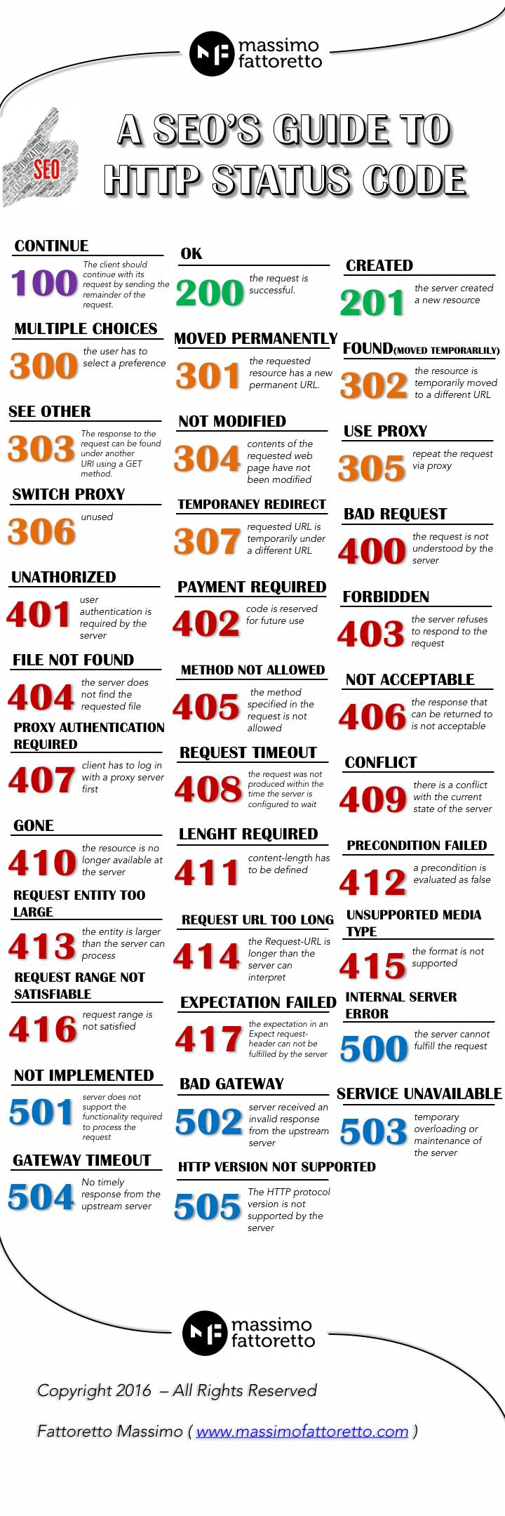 HTTP Status Code Infographics